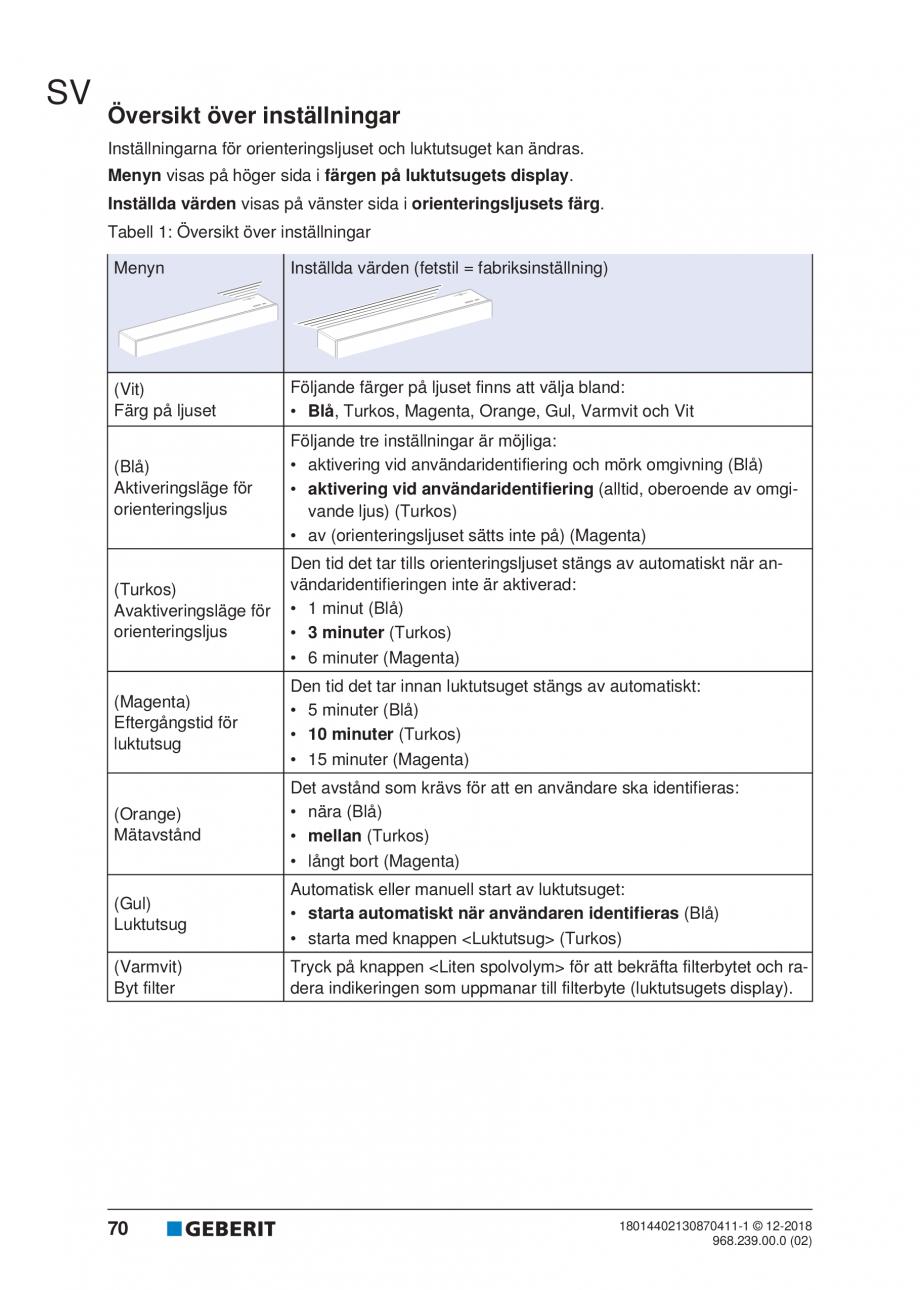 Pagina 66 - Manualul utilizatorului pentru modulul sanitar Monolith Plus GEBERIT Monolith...
