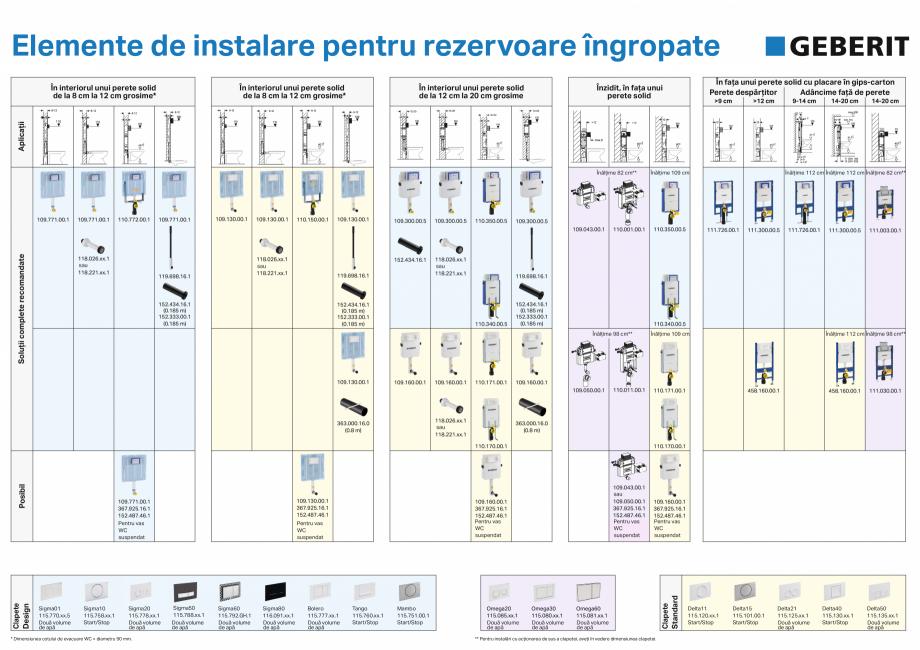 Pagina 1 - Elemente de instalare pentru rezervoare ingropate GEBERIT Omega, Duofix,  Sigma 8, Delta,...