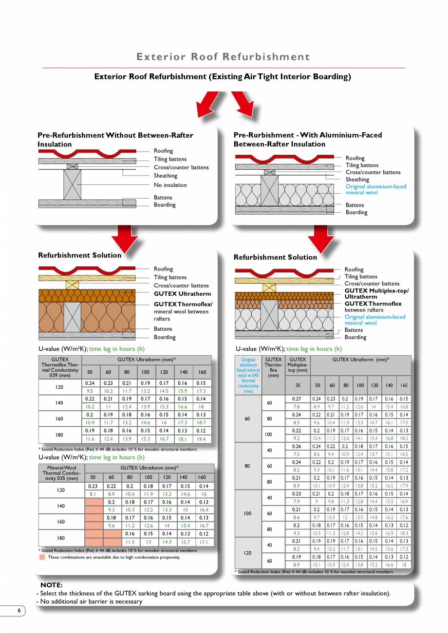 Pagina 6 - Renovarea energetica a cladirilor cu placi din fibre lemnoase Gutex GUTEX Multiplex-top, ...