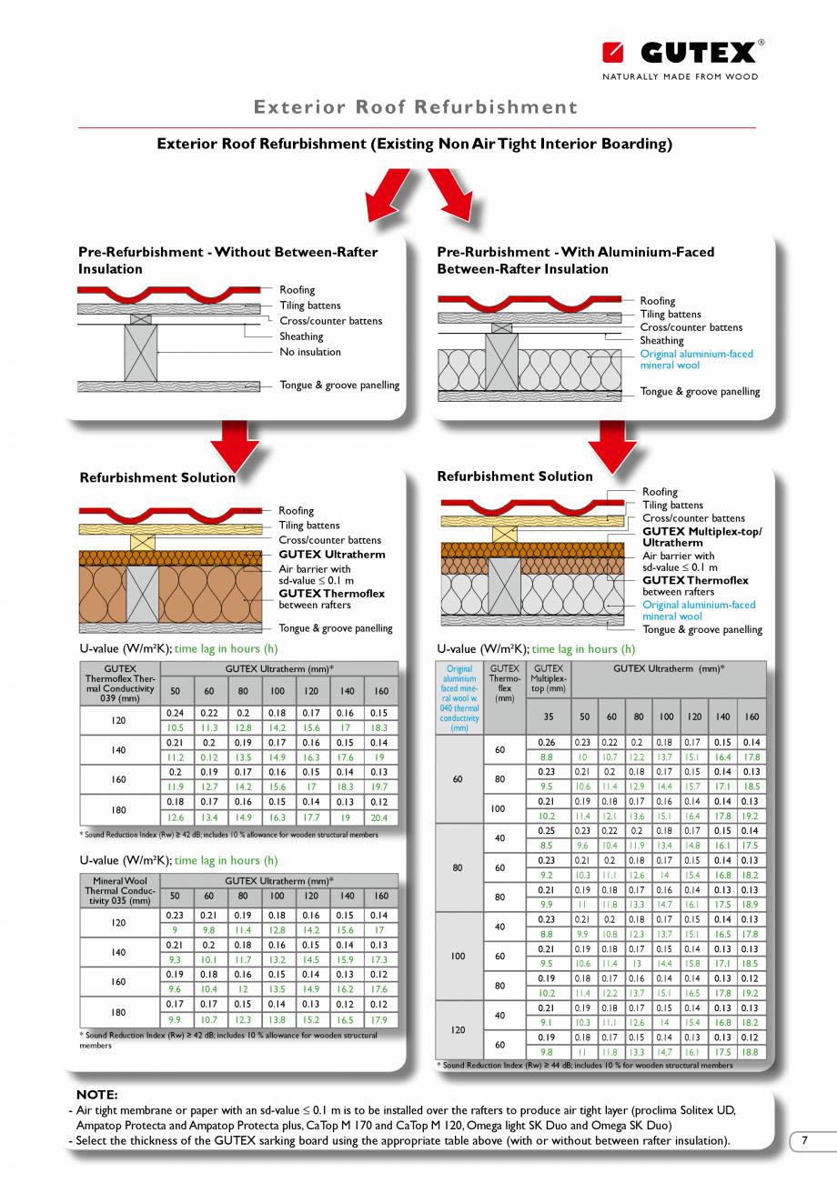 Pagina 7 - Renovarea energetica a cladirilor cu placi din fibre lemnoase Gutex GUTEX Multiplex-top, ...