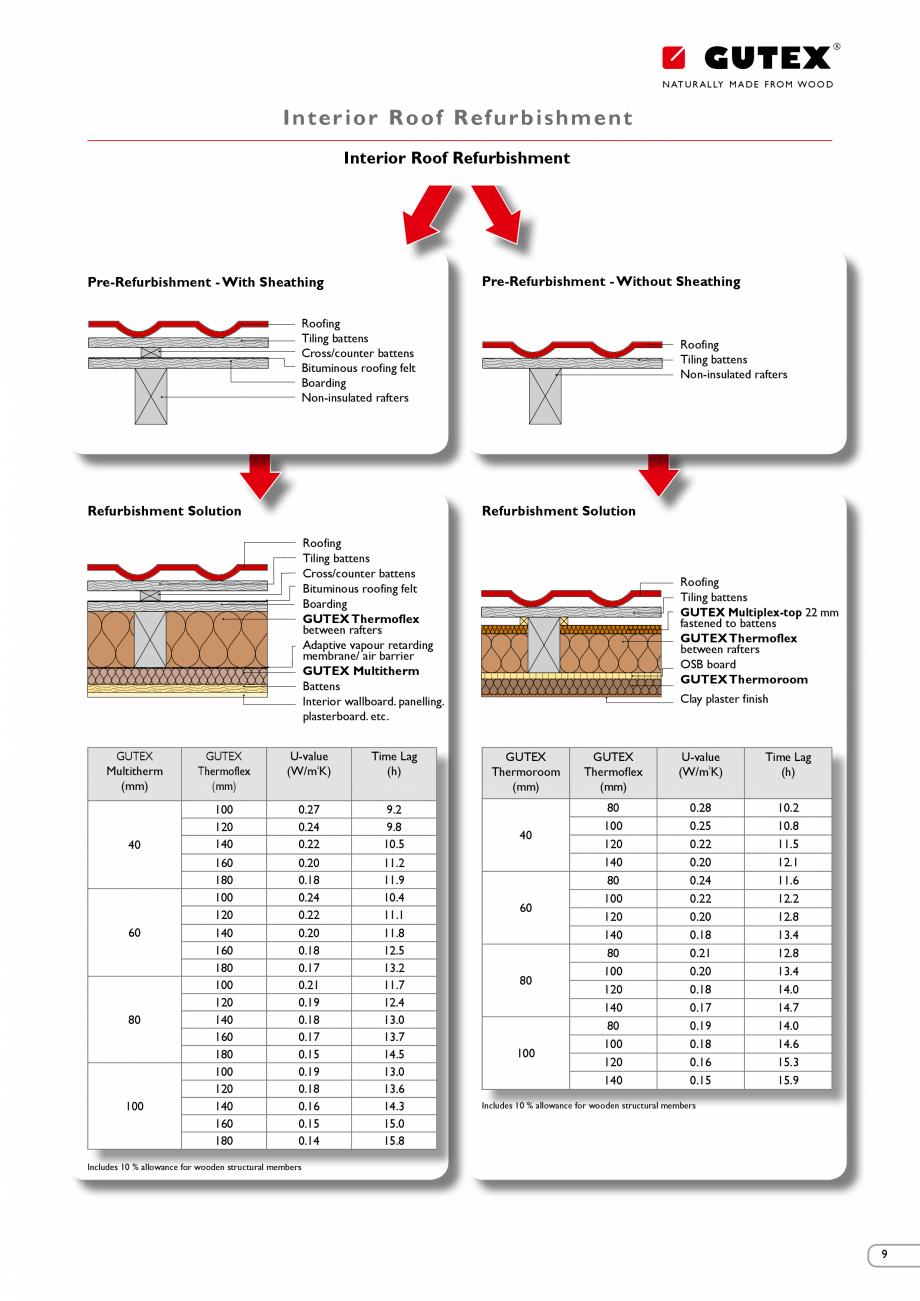 Pagina 8 - Renovarea energetica a cladirilor cu placi din fibre lemnoase Gutex GUTEX Multiplex-top, ...