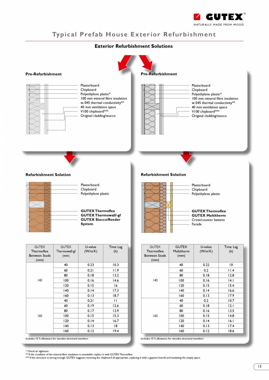 Pagina 12 - Renovarea energetica a cladirilor cu placi din fibre lemnoase Gutex GUTEX Multiplex-top,...
