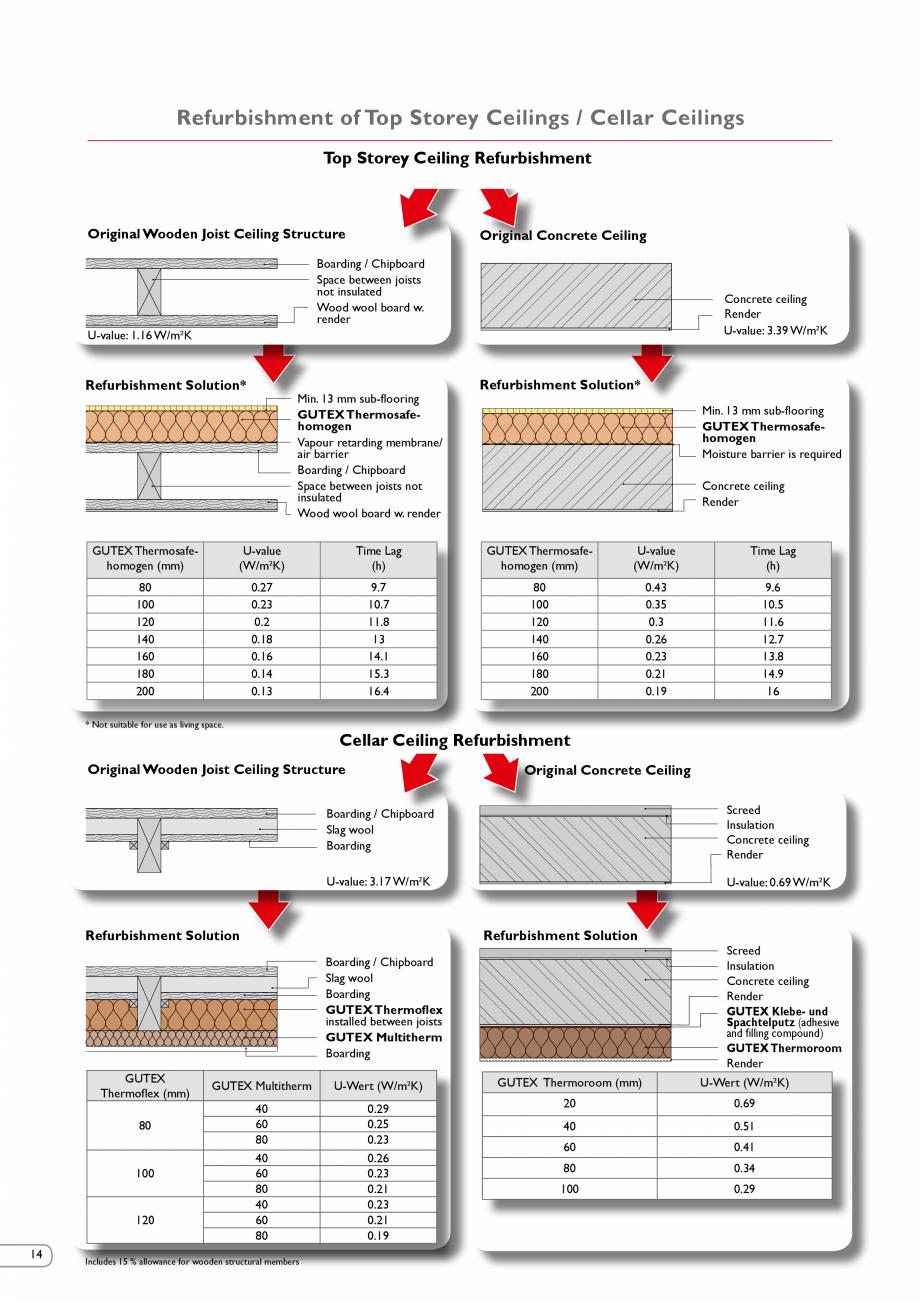Pagina 13 - Renovarea energetica a cladirilor cu placi din fibre lemnoase Gutex GUTEX Multiplex-top,...