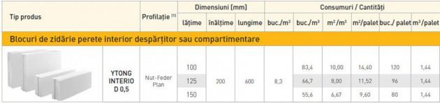 Schiță dimensiuni YTONG INTERIO (D 0,5) - Zidarie pentru pereti de compartimentare