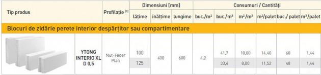 Schiță dimensiuni YTONG INTERIO XL (D 0,5) - Zidarie pentru pereti de compartimentare