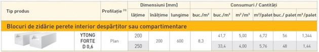 Schiță dimensiuni YTONG FORTE (D 0,6) - Zidarie portanta pentru pereti despartitori