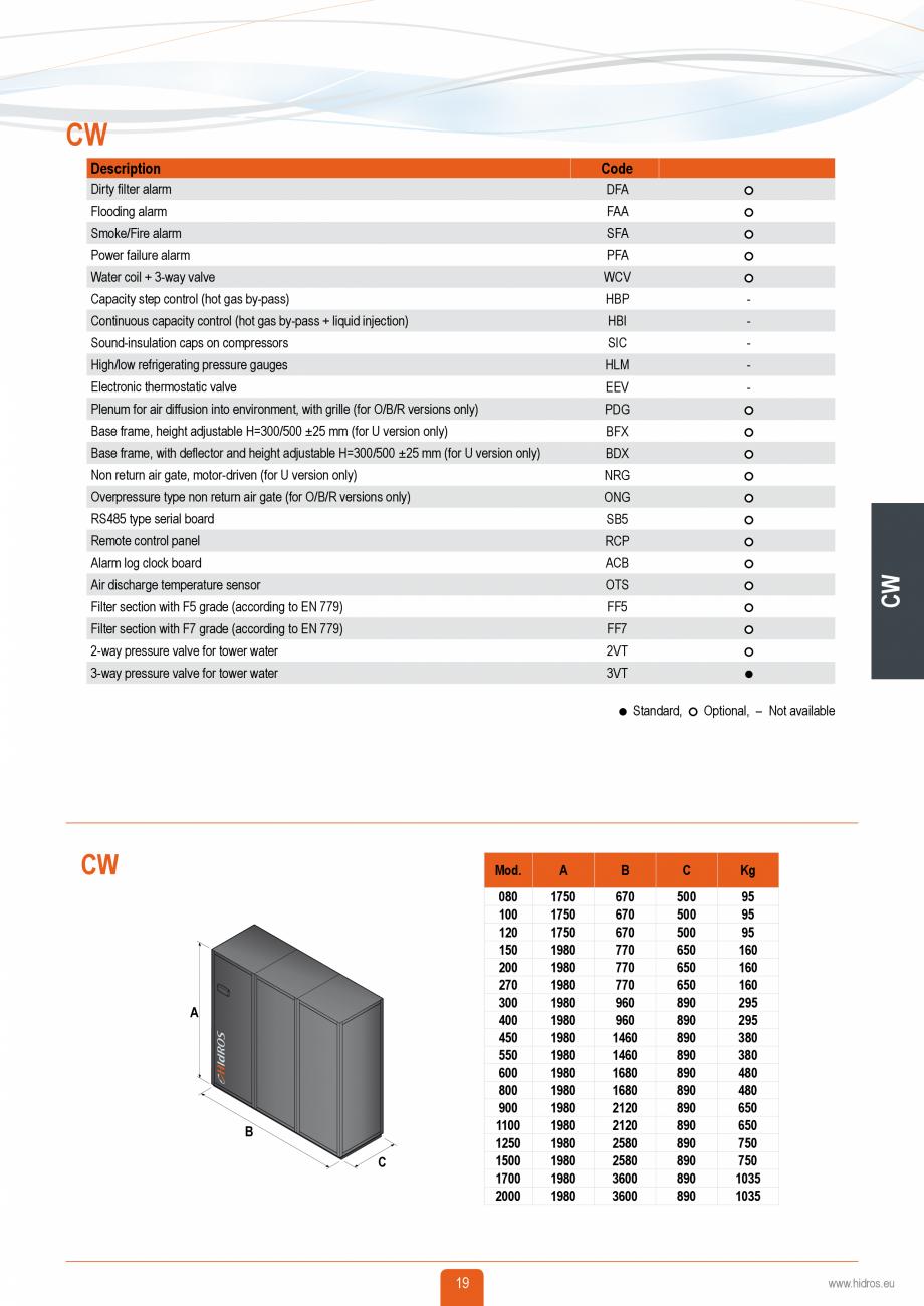 Pagina 18 - Catalog sisteme de climatizare Close Control HACE DXA, DXW Catalog, brosura Engleza 2...