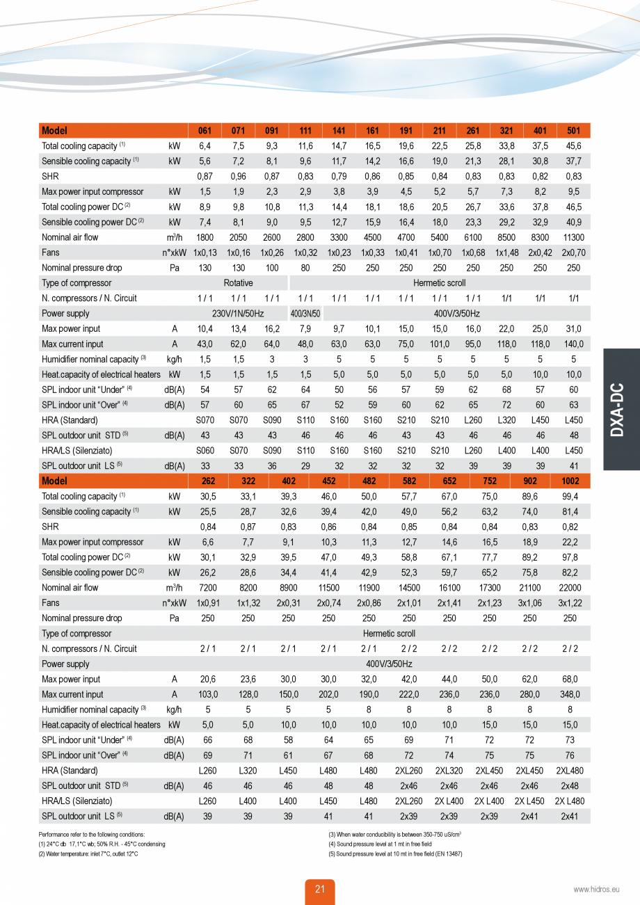 Pagina 20 - Catalog sisteme de climatizare Close Control HACE DXA, DXW Catalog, brosura Engleza...