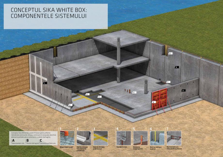 Pagina 3 - Conceptul Sika White Box pentru structuri din beton impermeabile  Catalog, brosura Romana...
