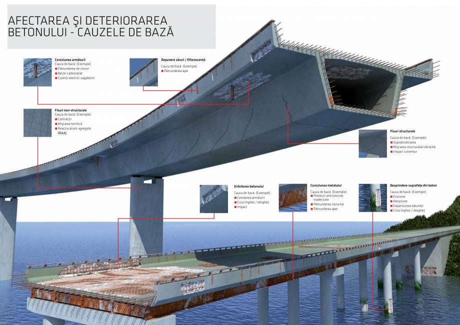 Pagina 5 - Solutii Sika pentru reabilitarea podurilor din beton SIKA Catalog, brosura Romana e...
