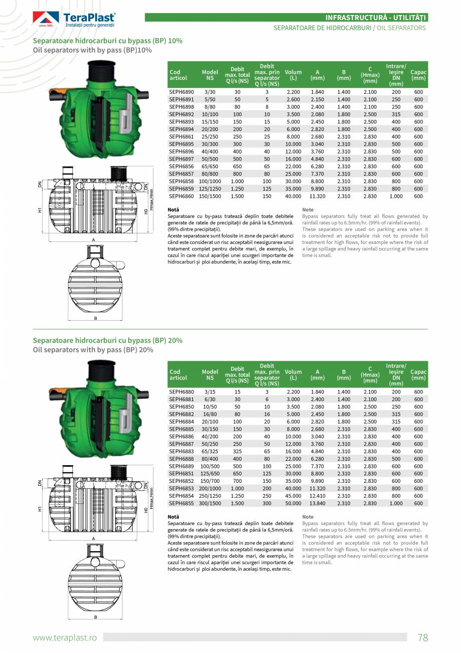 Pagina 6 - Separatoare de hidrocarburi TeraPlast Catalog, brosura Romana, Engleza NS = debitul...