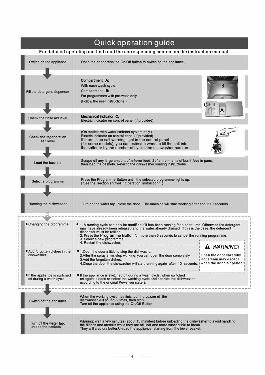 Pagina 6 - Masina de spalat vase TEKA DW8 55 FI Instructiuni montaj, utilizare Engleza