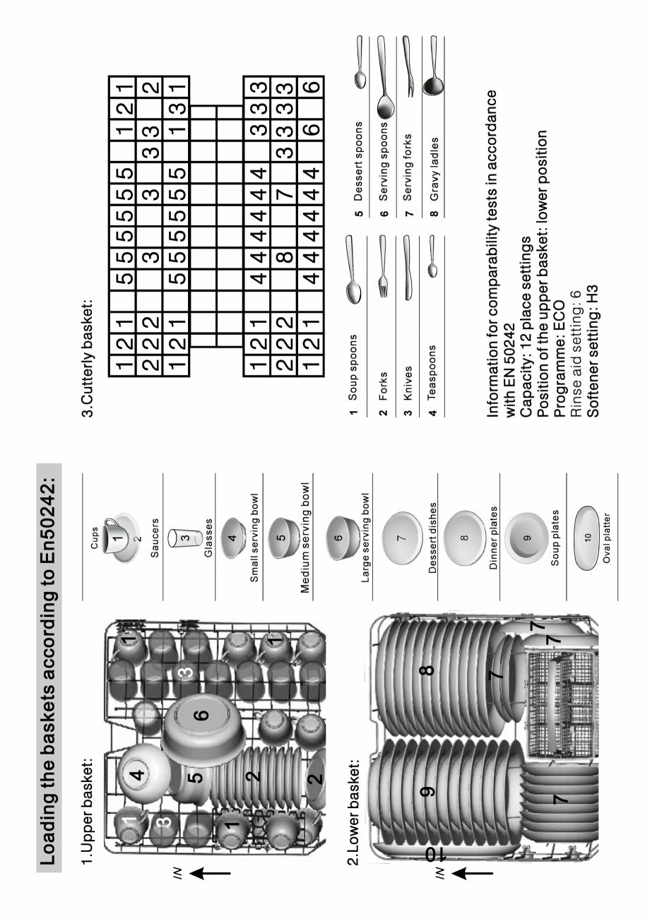 Pagina 29 - Masina de spalat vase TEKA DW8 55 FI Instructiuni montaj, utilizare Engleza