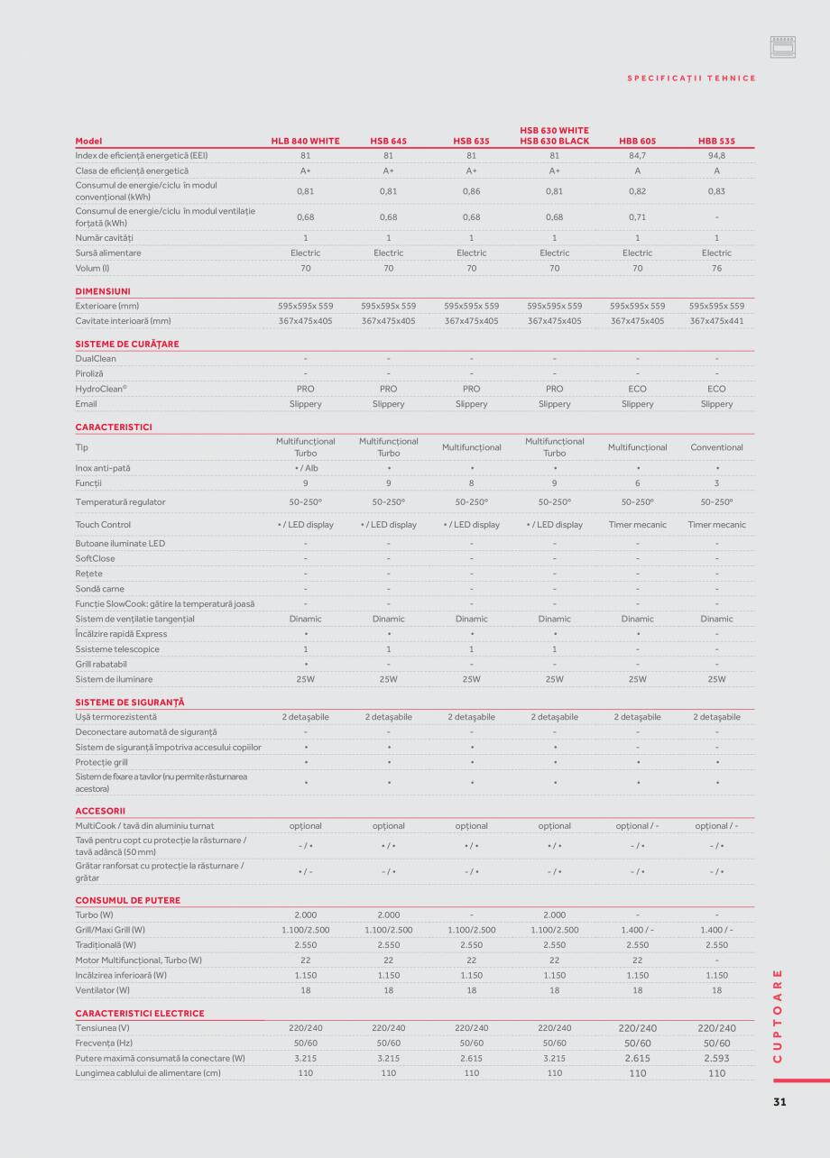 Pagina 22 - Cuptoare compacte, cu aburi TEKA CLC 855 GM, CP 15 GS, HLC 844 C, HLC 860 P, ML 822 BIS ...