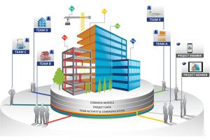 Software de proiectare arhitectura si inginerie Conceptul BIM se bazeaza pe utilizarea unuimodel informational 3D unic alcatuit din obiecte inteligente, din care se pot extrage in orice moment informatii complete.