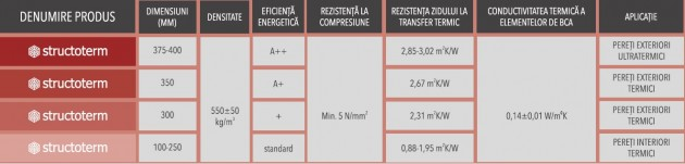 Schiță dimensiuni BCA CELCO® STRUCTOTERM