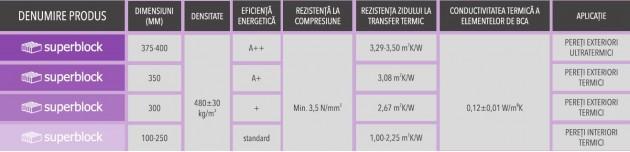Schiță dimensiuni BCA CELCO® SUPERBLOCK