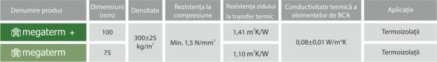 Schiță dimensiuni BCA CELCO® MEGATERM