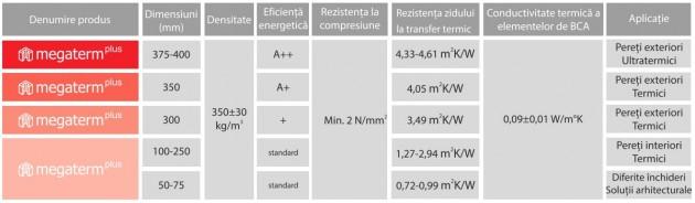 Schiță dimensiuni BCA CELCO® MEGATERM PLUS
