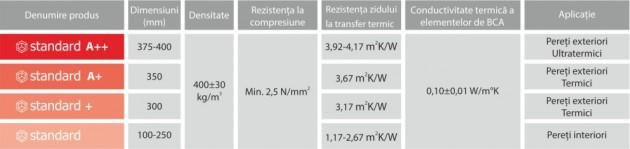 Schiță dimensiuni BCA CELCO® STANDARD