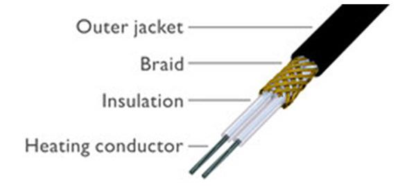 Schiță dimensiuni Cabluri electrice bifilare pentru incalzire in pardoseala EBECO  NY