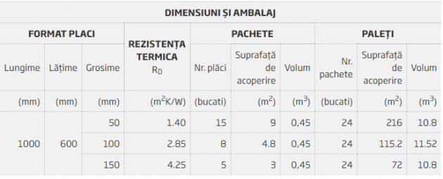 Schiță dimensiuni Vata minerala bazaltica pentru izolarea termica acustica si protectia la incendiu a mansardelor si