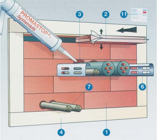 Produse de etansare la foc PROMAT - Poza 1