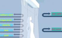 Perdele de aer Perdelele de aer sunt echipamente moderne de  climatizare, prevazute cu ventilatoare puternice pentru refularea unui  curent intens de aer. Energia cinetica a aerului in miscare creaza o  bariera invizibila, exact ca o cascada, care previne transferul termic  intre cele doua spatii (exterior si interior), cu clima si presiune  diferite. Perdelele de aer au un design placut si pot fi electrice, cu apa calda sau numai cu ventilatie.