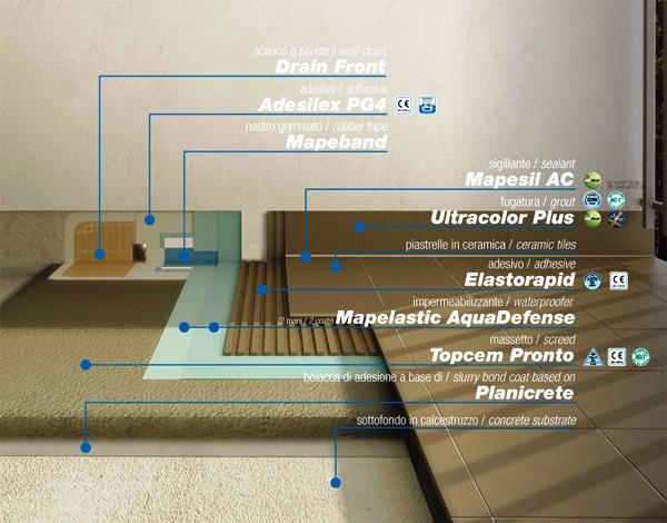 Adeziv bicomponent pe baza de ciment MAPEI - Poza 5