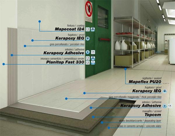 Kerapoxy Adesive spatii rezistente chimic def MAPEI - Poza 3