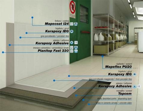 Prezentare produs Kerapoxy Adesive spatii rezistente chimic def MAPEI - Poza 3