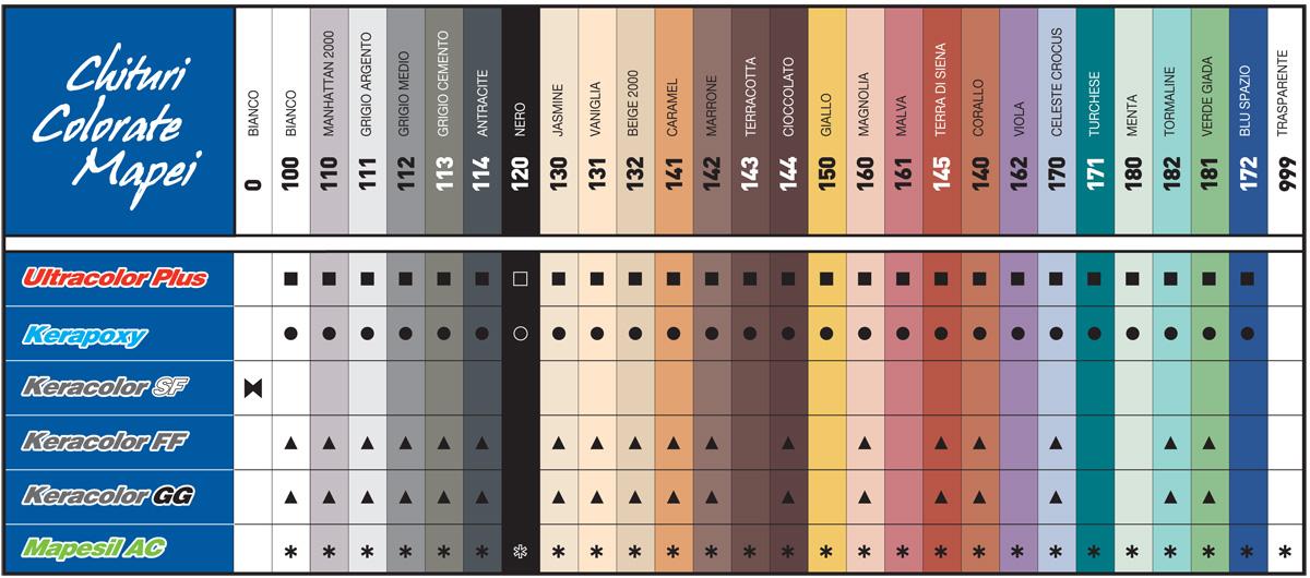 Prezentare produs paletar de culori mapei poza 1 - Fughe piastrelle colorate ...