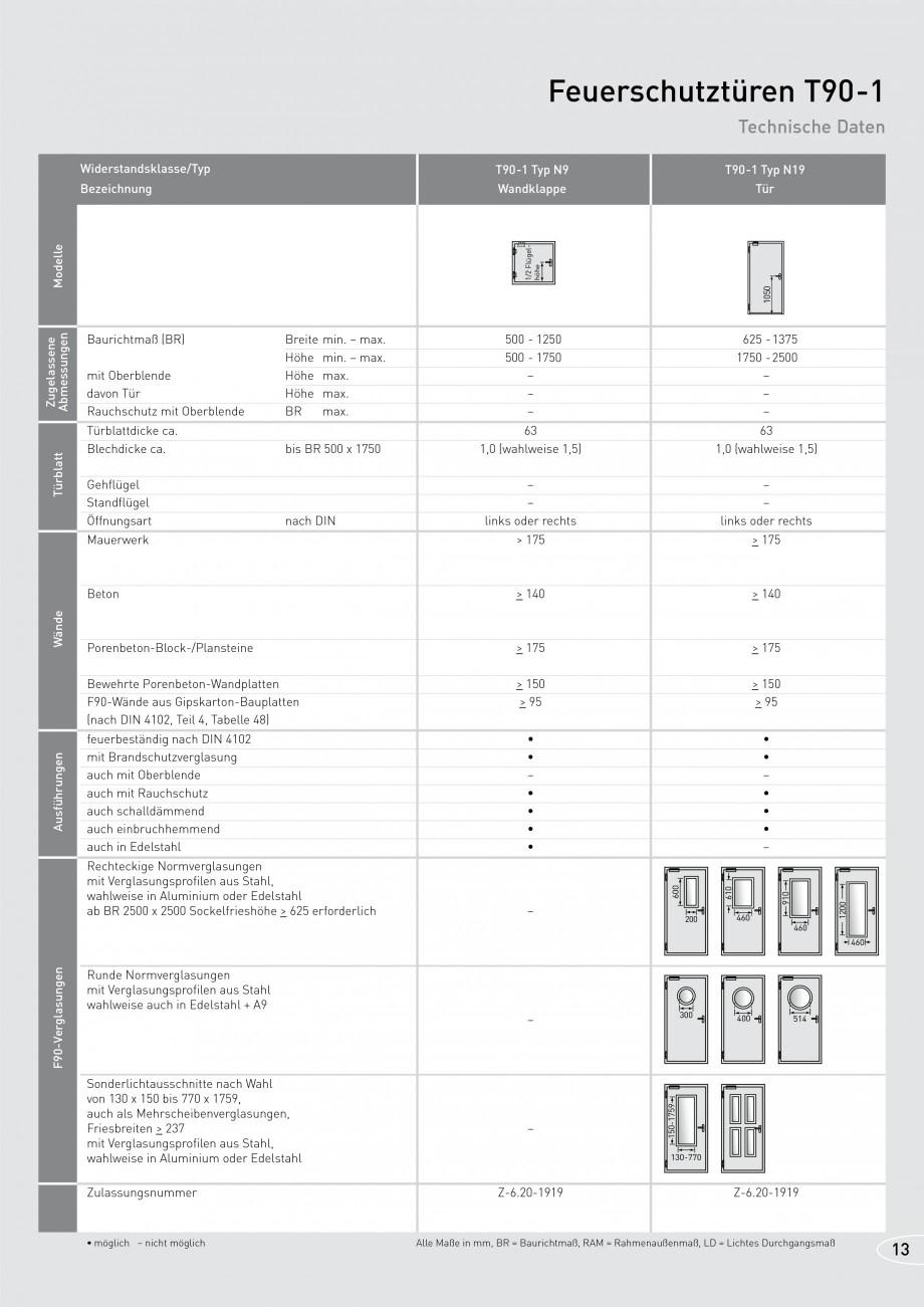 Pagina 13 - Usi rezistente la foc NOVOFERM T30, T90, MZ Fisa tehnica Germana  F90-Wände aus...