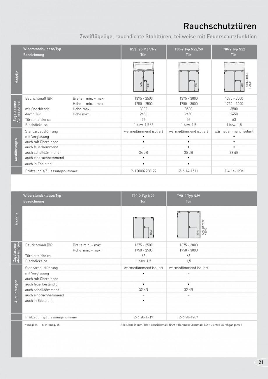Pagina 21 - Usi rezistente la foc NOVOFERM T30, T90, MZ Fisa tehnica Germana ließer erforderlich,...
