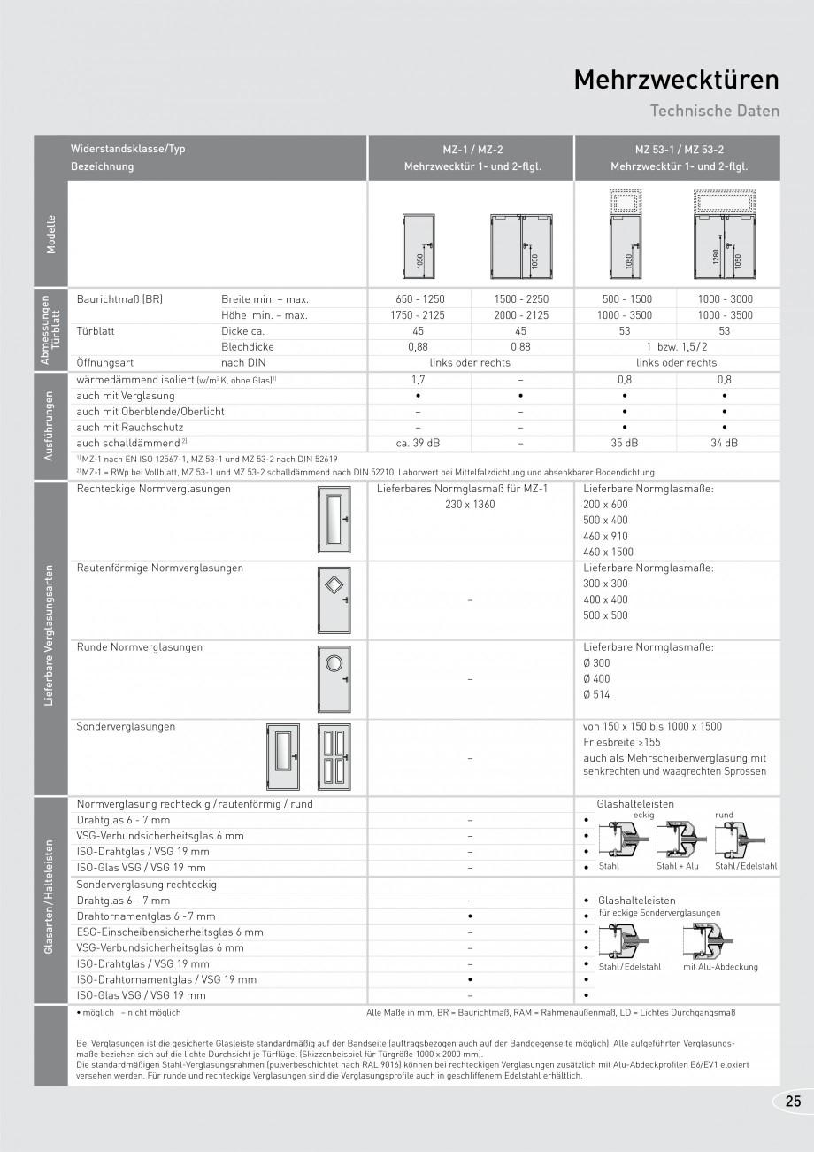Pagina 25 - Usi rezistente la foc NOVOFERM T30, T90, MZ Fisa tehnica Germana Höhe BR  min. – max....