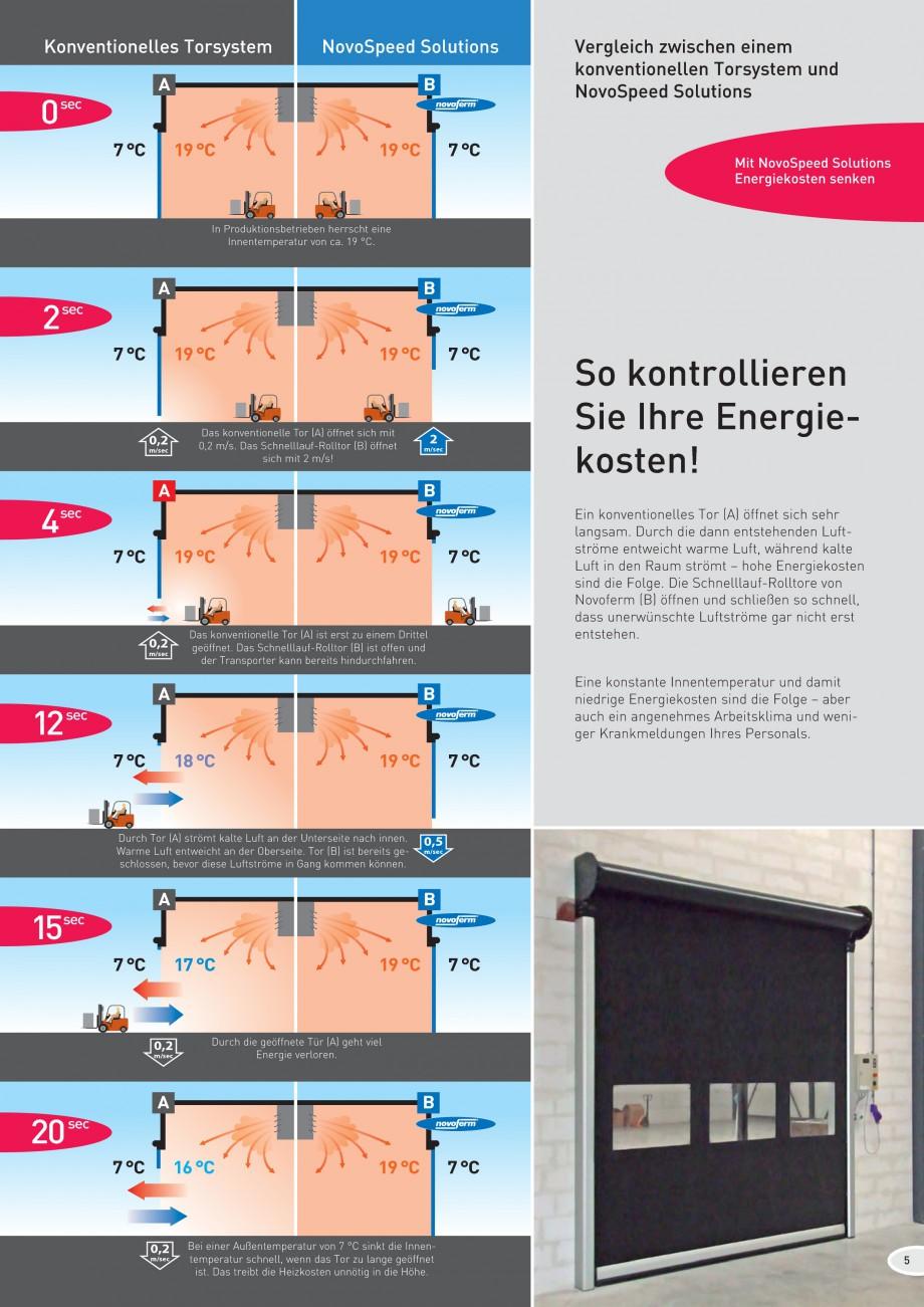 Pagina 5 - Porti industriale rapide NOVOFERM NovoSpeed  Fisa tehnica Germana Energiekosten sind die ...