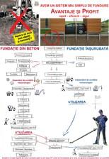 Fundatii pe piloti pentru constructii usoare KRINNER