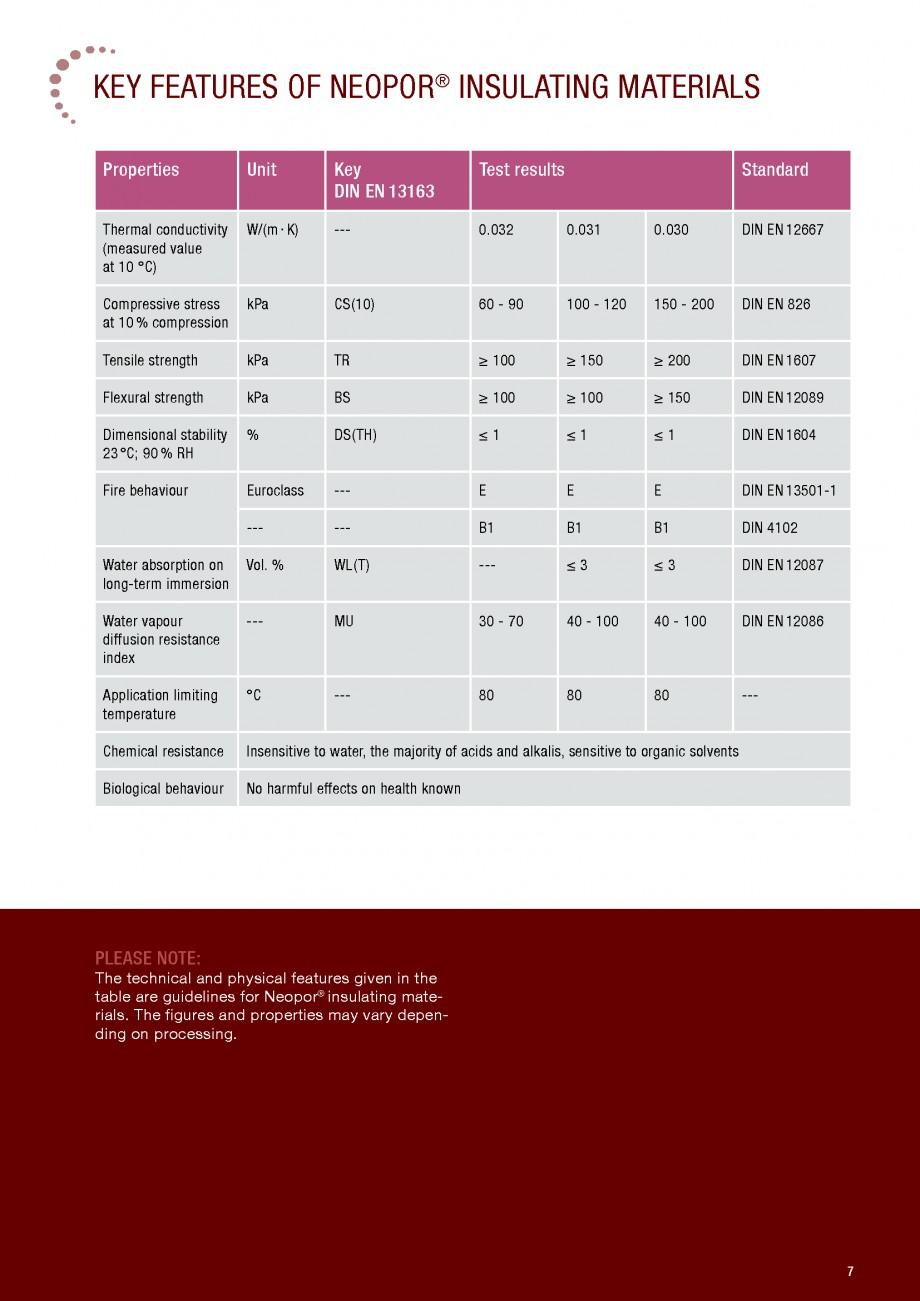 Pagina 7 - Polistiren expandat - Building and modernising with NEOPOR BASF Neopor Catalog, brosura...