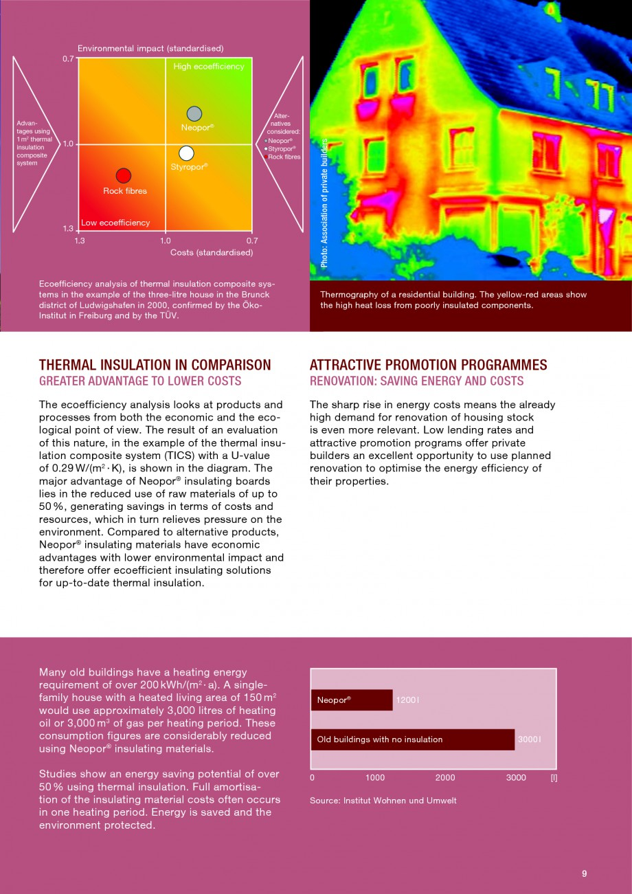 Pagina 9 - Polistiren expandat - Building and modernising with NEOPOR BASF Neopor Catalog, brosura...