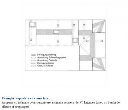 Suprafete cu cleme fixe - acoperis cu inclinatie corespunzatoare inclinatie acoperis de 9 grade lungimea fasiei