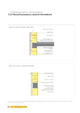 Detaliu de centuri - perete multistrat. Racord la planseu si centura intermediara YTONG