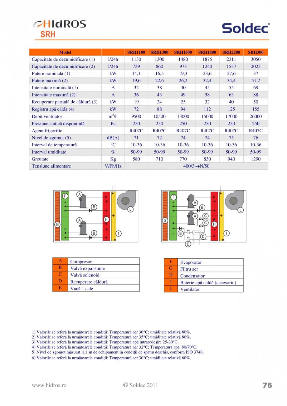 Pagina 2 - Dezumidificator pentru piscine si depozite HIDROS SRH Fisa tehnica Romana omandă avansat...