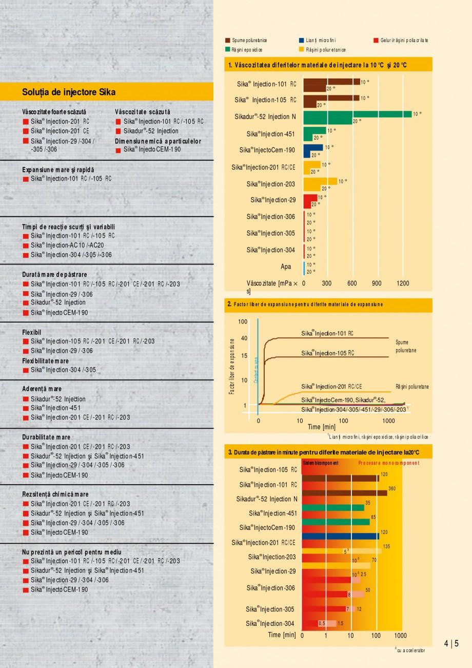 Pagina 5 - Sisteme de injectari Sika pentru structuri de beton SIKA Catalog, brosura Romana  Sika® ...