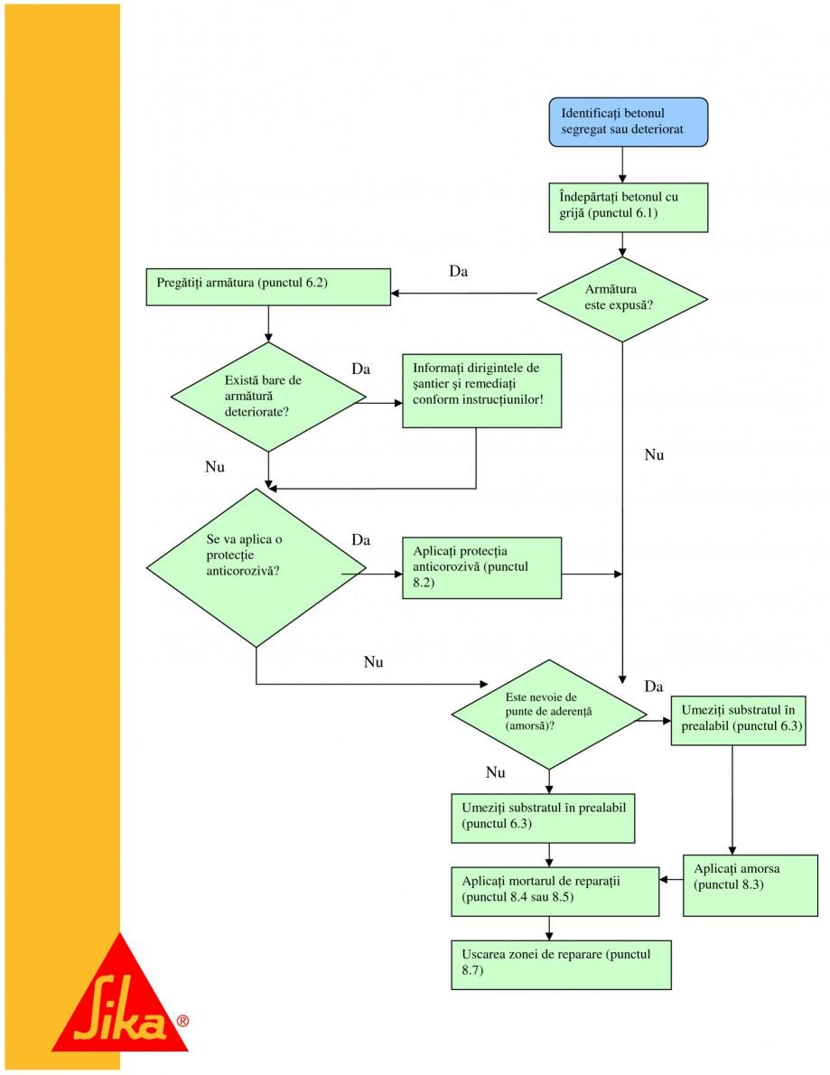 Pagina 21 - Sisteme pentru repararea betoanelor folosind mortare gata preparate SIKA Instructiuni...