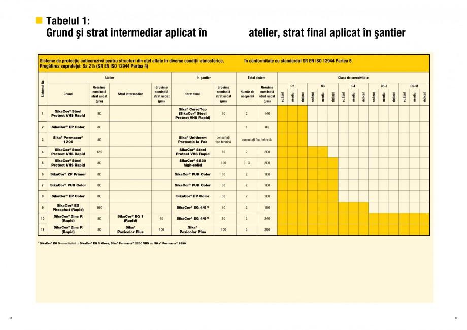 Pagina 5 - Ghid de selectie a Sistemelor de protectie anticoroziva pentru beton si metal SIKA...