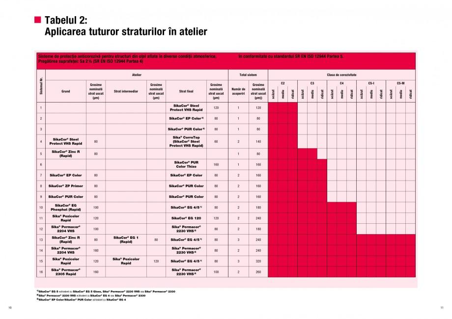 Pagina 6 - Ghid de selectie a Sistemelor de protectie anticoroziva pentru beton si metal SIKA...