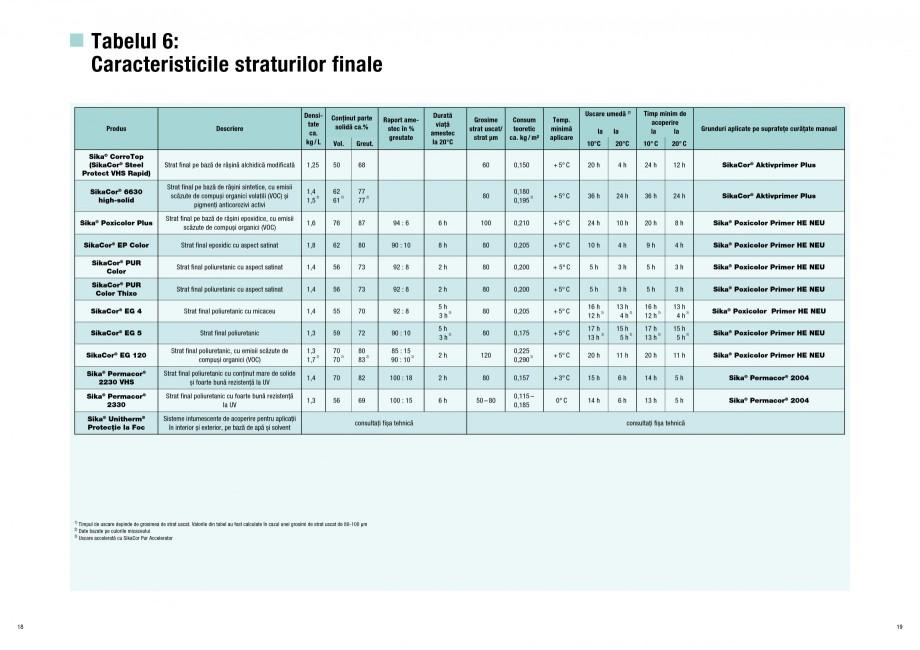 Pagina 10 - Ghid de selectie a Sistemelor de protectie anticoroziva pentru beton si metal SIKA...