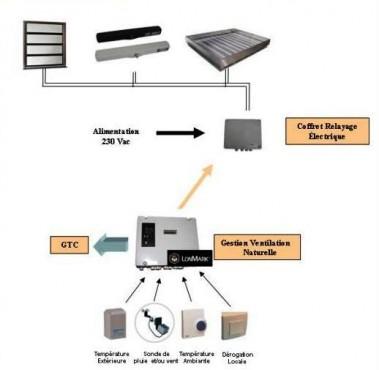 Solutii automatizate pentru gestionarea inteligenta a ventilatiei naturale SOUCHIER - Poza 2