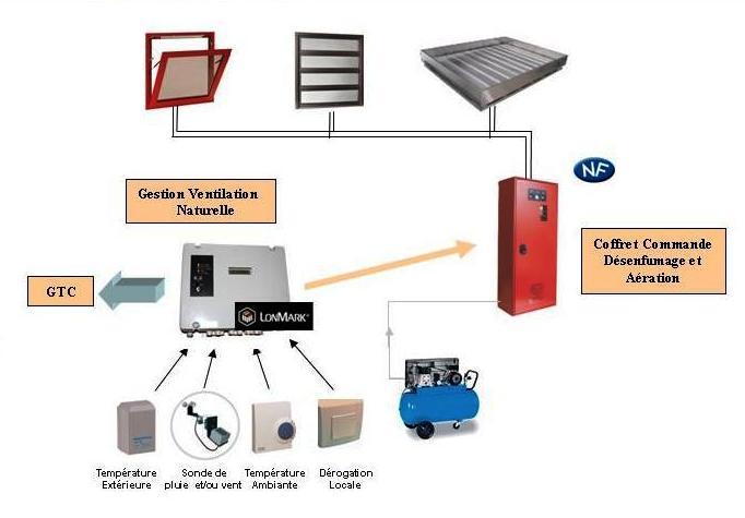 Solutii automatizate pentru gestionarea inteligenta a ventilatiei naturale SOUCHIER - Poza 3