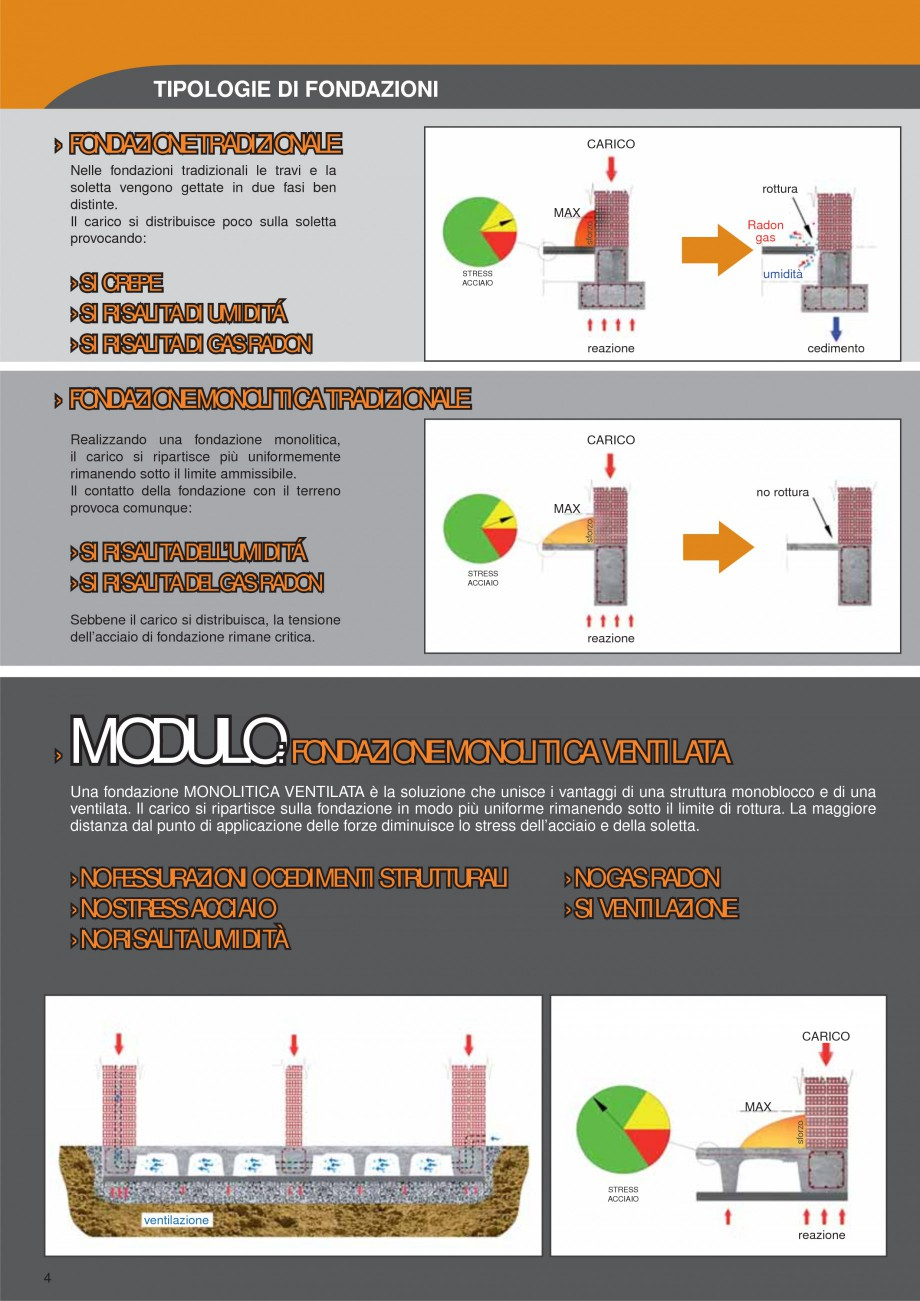 Pagina 4 - Cofraje pierdute pentru realizarea pardoselilor ventilate monolit GEOPLAST MODULO ®...